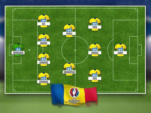 Euro 2016 Romania - Multabafta.com 2